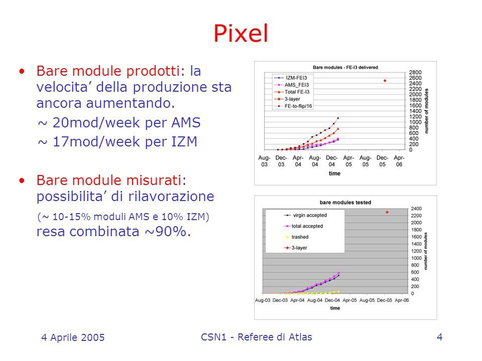 4 Aprile 2005 CSN1 - Referee di Atlas4 Pixel Bare module prodotti: la velocita' della produzione sta ancora aumentando. ~ 20mod/week per AMS ~ 17mod/w