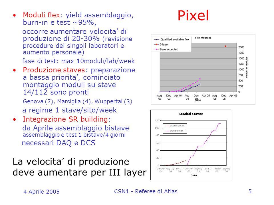 4 Aprile 2005 CSN1 - Referee di Atlas5 Pixel Moduli flex: yield assemblaggio, burn-in e test ~95%, occorre aumentare velocita' di produzione di 20-30% (revisione procedure dei singoli laboratori e aumento personale) fase di test: max 10moduli/lab/week Produzione staves: preparazione a bassa priorita', cominciato montaggio moduli su stave 14/112 sono pronti Genova (7), Marsiglia (4), Wuppertal (3) a regime 1 stave/sito/week Integrazione SR building: da Aprile assemblaggio bistave assemblaggio e test 1 bistave/4 giorni necessari DAQ e DCS La velocita' di produzione deve aumentare per III layer