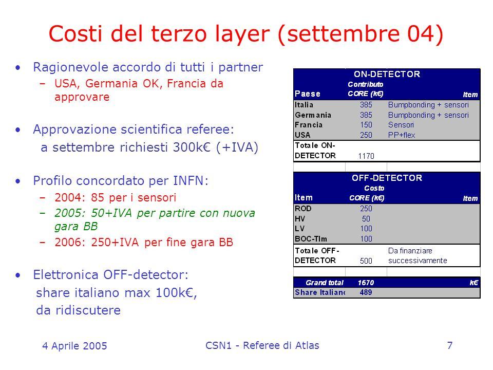 4 Aprile 2005 CSN1 - Referee di Atlas7 Costi del terzo layer (settembre 04) Ragionevole accordo di tutti i partner –USA, Germania OK, Francia da approvare Approvazione scientifica referee: a settembre richiesti 300k€ (+IVA) Profilo concordato per INFN: –2004: 85 per i sensori –2005: 50+IVA per partire con nuova gara BB –2006: 250+IVA per fine gara BB Elettronica OFF-detector: share italiano max 100k€, da ridiscutere