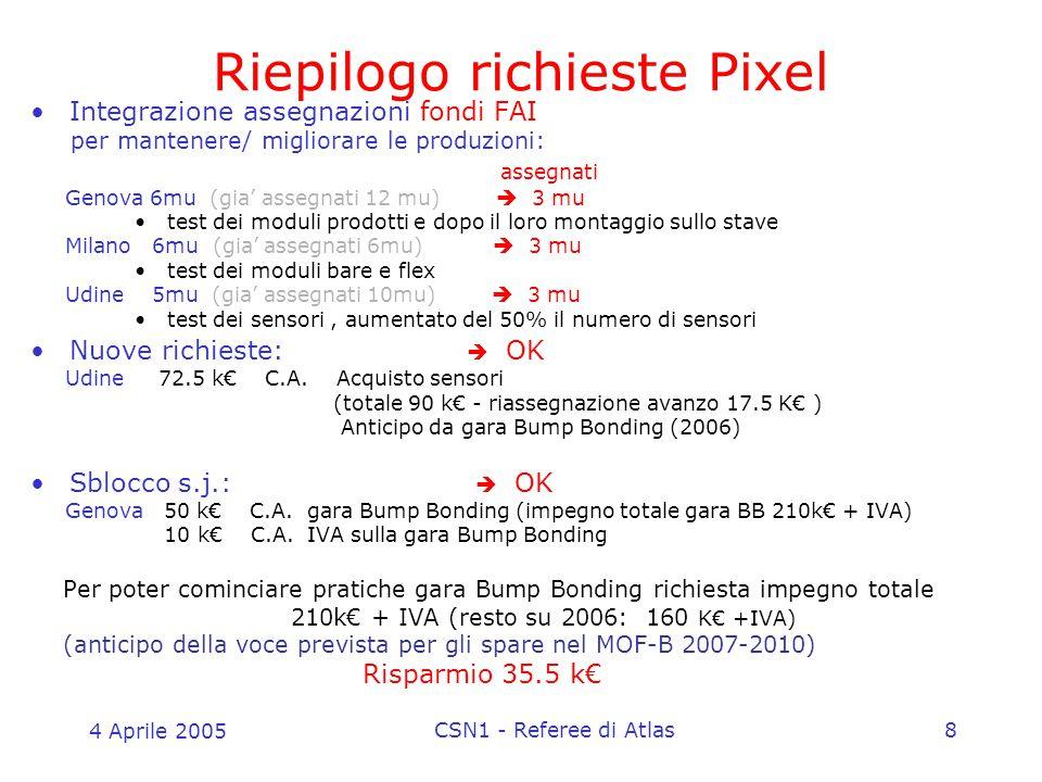 4 Aprile 2005 CSN1 - Referee di Atlas8 Integrazione assegnazioni fondi FAI per mantenere/ migliorare le produzioni: assegnati Genova 6mu (gia' assegnati 12 mu)  3 mu test dei moduli prodotti e dopo il loro montaggio sullo stave Milano 6mu (gia' assegnati 6mu)  3 mu test dei moduli bare e flex Udine 5mu (gia' assegnati 10mu)  3 mu test dei sensori, aumentato del 50% il numero di sensori Nuove richieste:  OK Udine 72.5 k€ C.A.