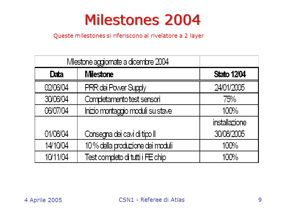 4 Aprile 2005 CSN1 - Referee di Atlas9 Milestones 2004 Queste milestones si riferiscono al rivelatore a 2 layer