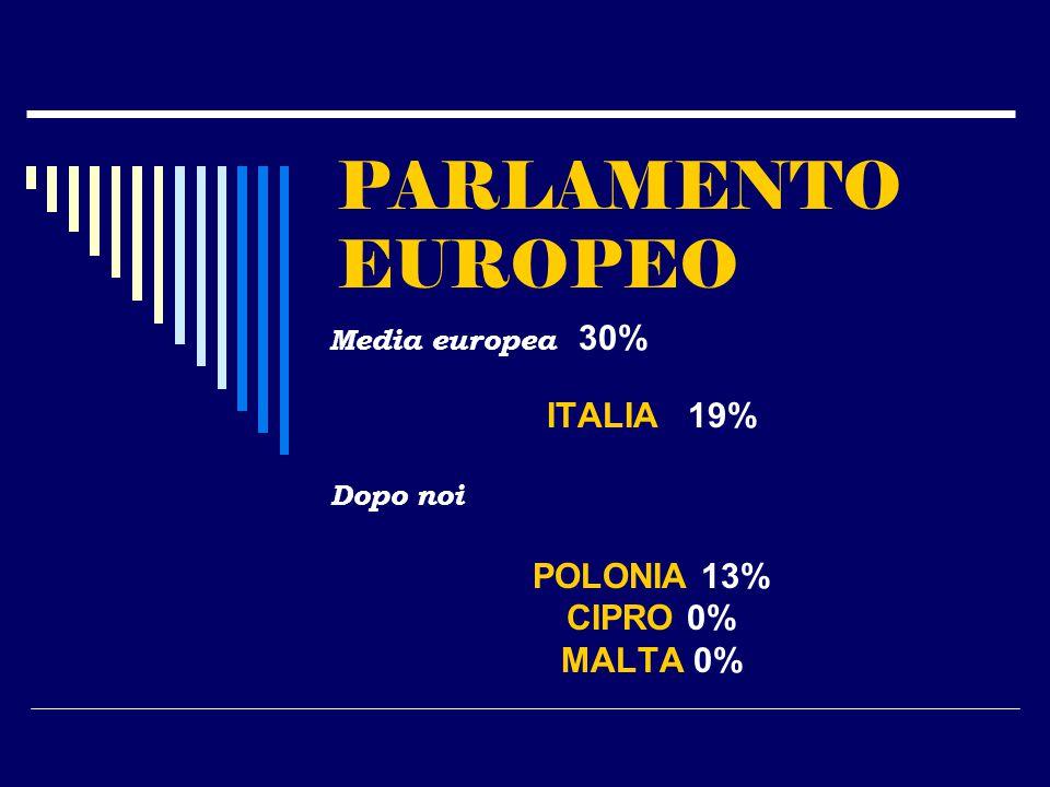 PARLAMENTO EUROPEO Media europea 30% ITALIA 19% Dopo noi POLONIA 13% CIPRO 0% MALTA 0%