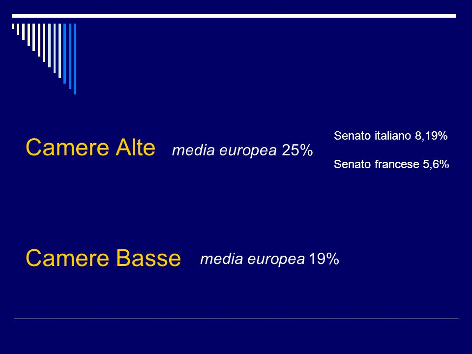 Camere Alte media europea 25% Senato italiano 8,19% Senato francese 5,6% Camere Basse media europea 19%