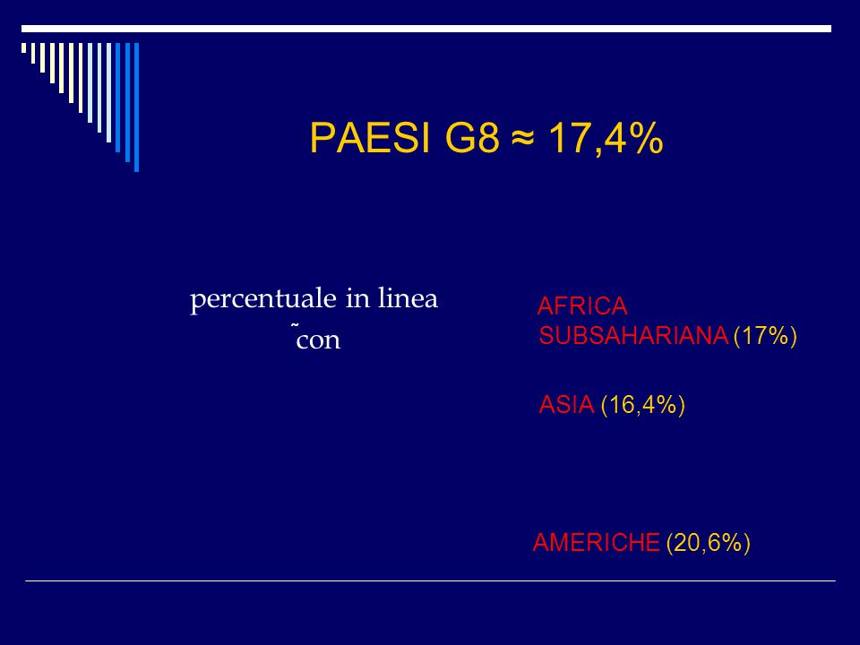 PAESI G8 ≈ 17,4% percentuale in linea con AFRICA SUBSAHARIANA (17%) ASIA (16,4%) AMERICHE (20,6%) ̃