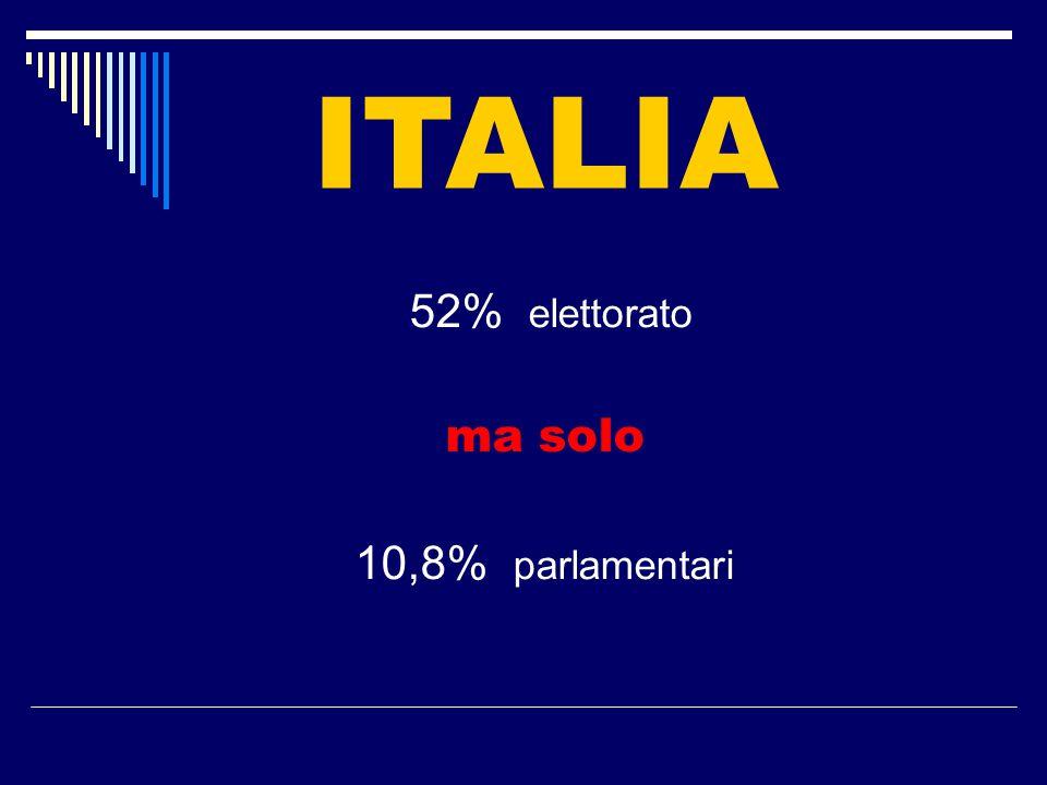 Le donne nelle istituzioni Parlamento 10,8% Province 11,0% Regioni 11,6% Comuni 17,9%