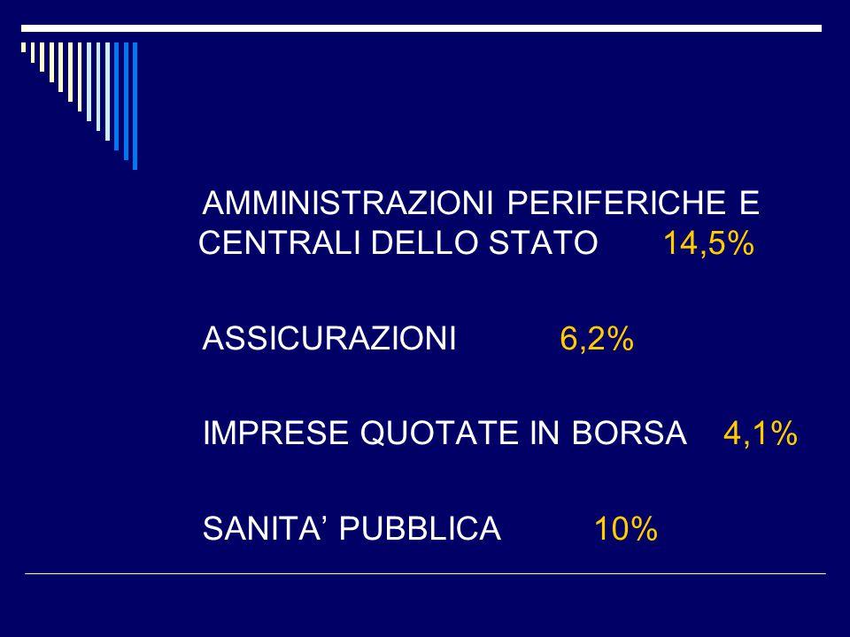 AMMINISTRAZIONI PERIFERICHE E CENTRALI DELLO STATO 14,5% ASSICURAZIONI 6,2% IMPRESE QUOTATE IN BORSA 4,1% SANITA' PUBBLICA 10%