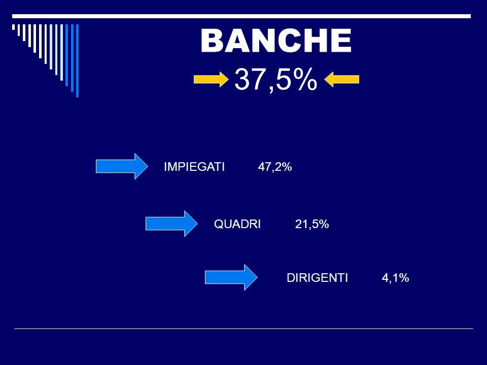 BANCHE 37,5% IMPIEGATI 47,2% QUADRI 21,5% DIRIGENTI 4,1%