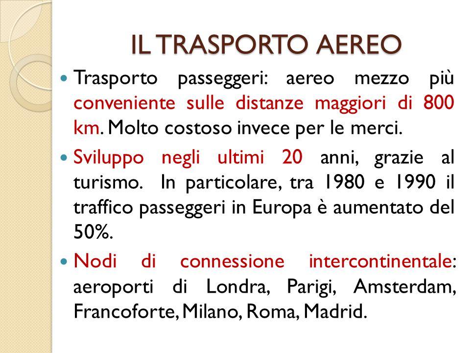 IL TRASPORTO AEREO Trasporto passeggeri: aereo mezzo più conveniente sulle distanze maggiori di 800 km. Molto costoso invece per le merci. Sviluppo ne