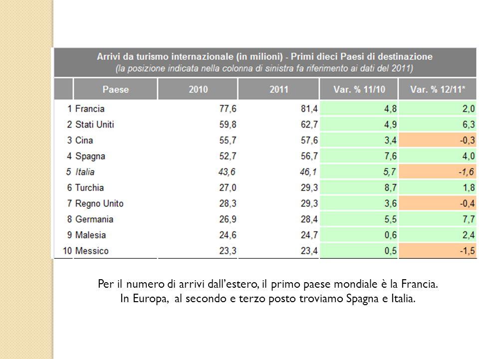 Per il numero di arrivi dall'estero, il primo paese mondiale è la Francia. In Europa, al secondo e terzo posto troviamo Spagna e Italia.