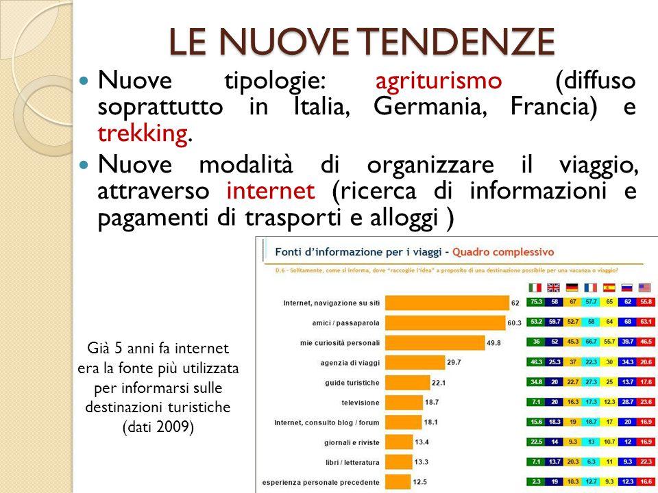 LE NUOVE TENDENZE Nuove tipologie: agriturismo (diffuso soprattutto in Italia, Germania, Francia) e trekking. Nuove modalità di organizzare il viaggio