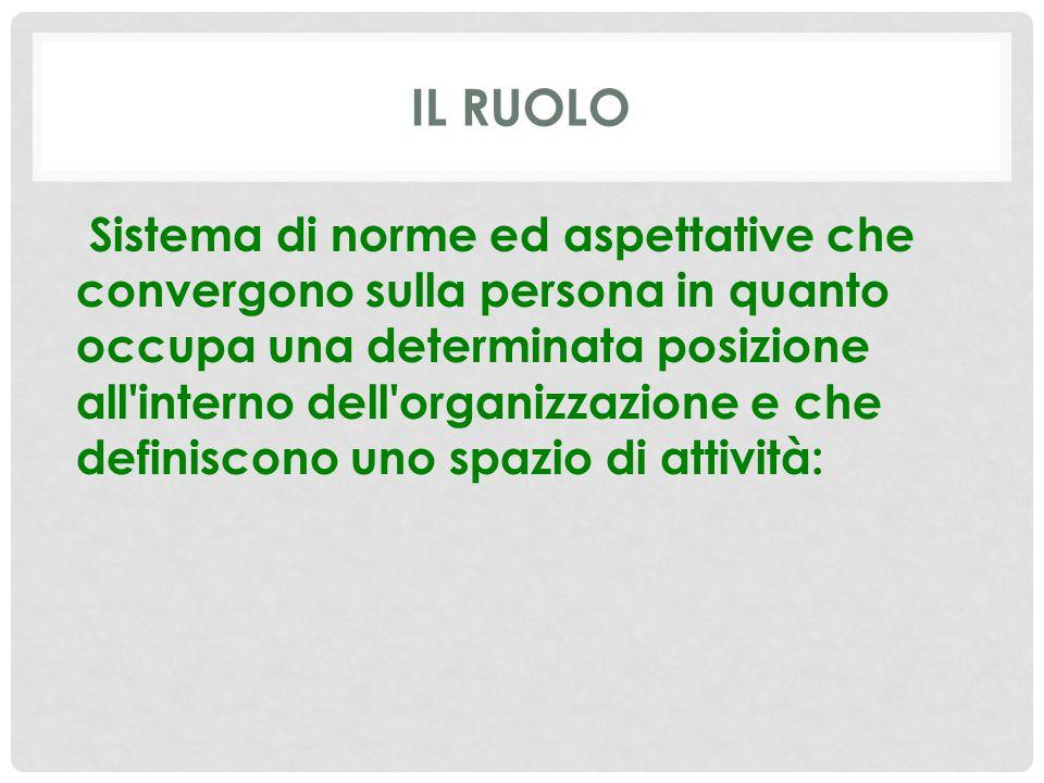 IL RUOLO Sistema di norme ed aspettative che convergono sulla persona in quanto occupa una determinata posizione all'interno dell'organizzazione e che