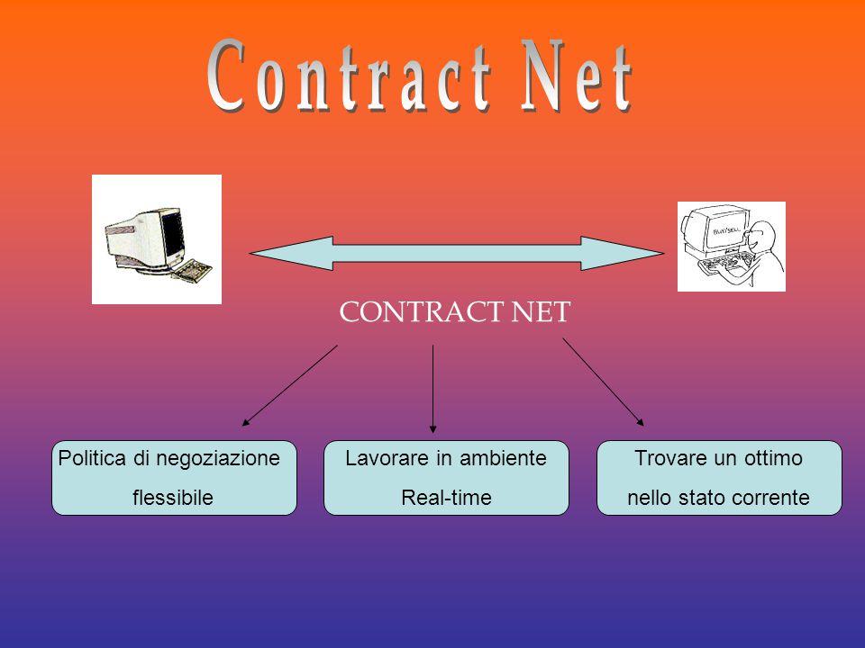 CONTRACT NET Politica di negoziazione flessibile Lavorare in ambiente Real-time Trovare un ottimo nello stato corrente
