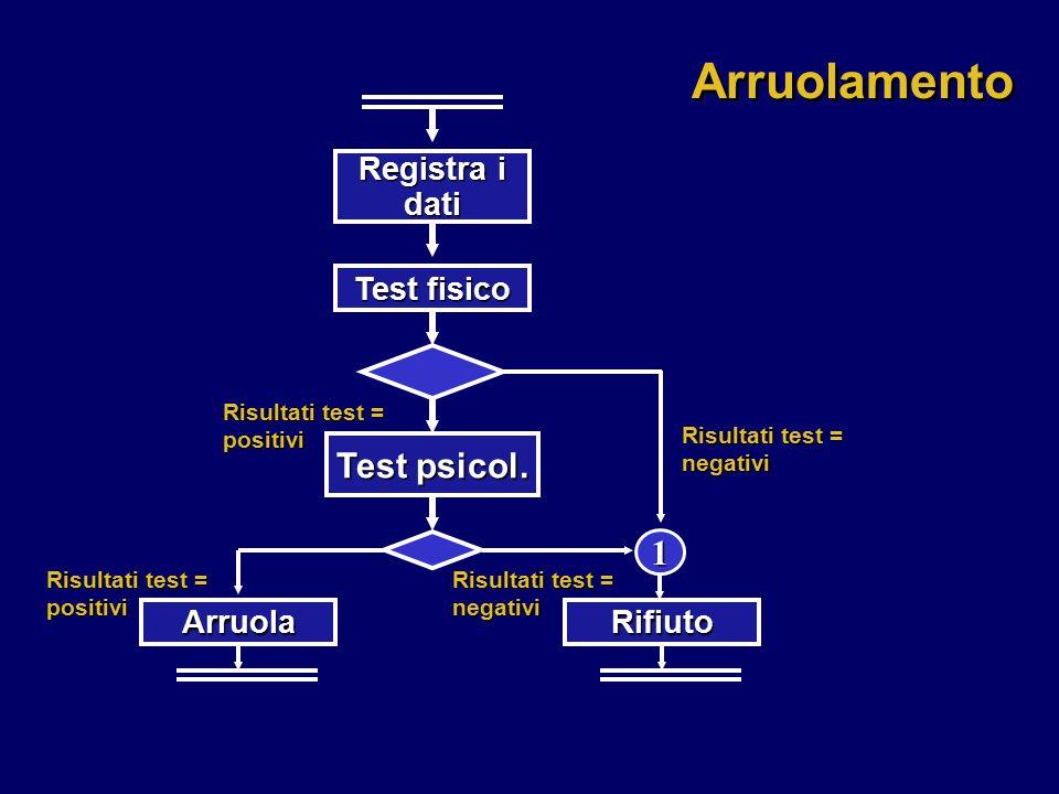 Registra i dati 1 Risultati test = negativi Risultati test = positivi Risultati test = negativi Arruolamento Test fisico Test psicol. ArruolaRifiuto