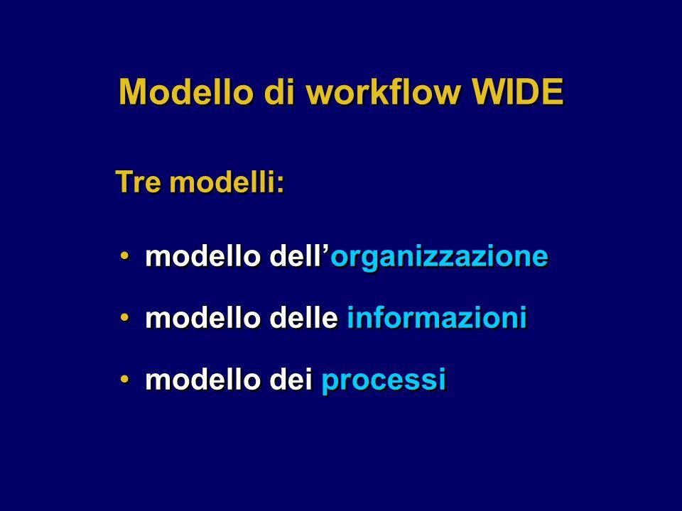 modello dell'organizzazione modello delle informazioni modello dei processi modello dell'organizzazione modello delle informazioni modello dei process