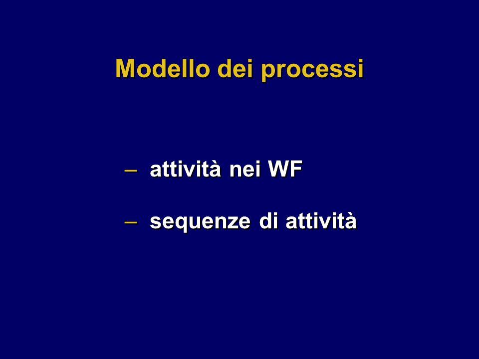 –attività nei WF –sequenze di attività –attività nei WF –sequenze di attività Modello dei processi