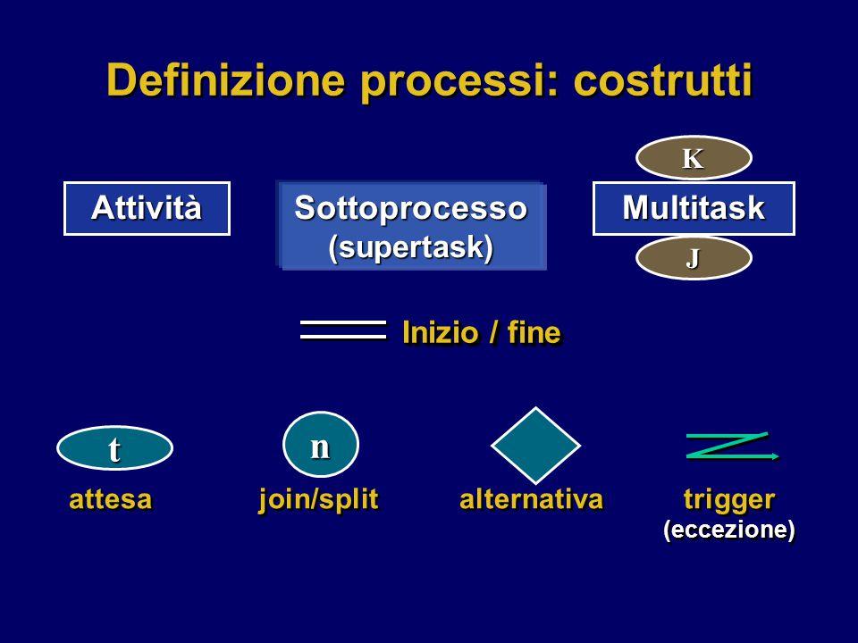 Inizio / fine attesa join/split alternativa trigger (eccezione) Definizione processi: costrutti Attività Sottoprocesso (supertask) Multitask J K t n