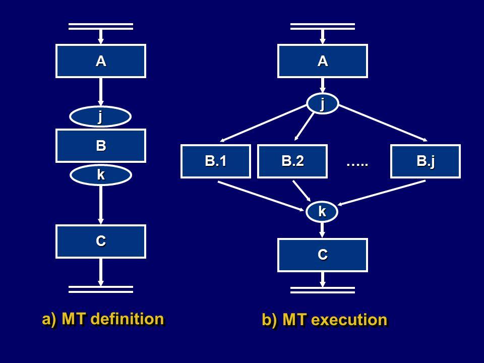 A B j k C a) MT definition A j B.1B.2B.j ….. k C b) MT execution
