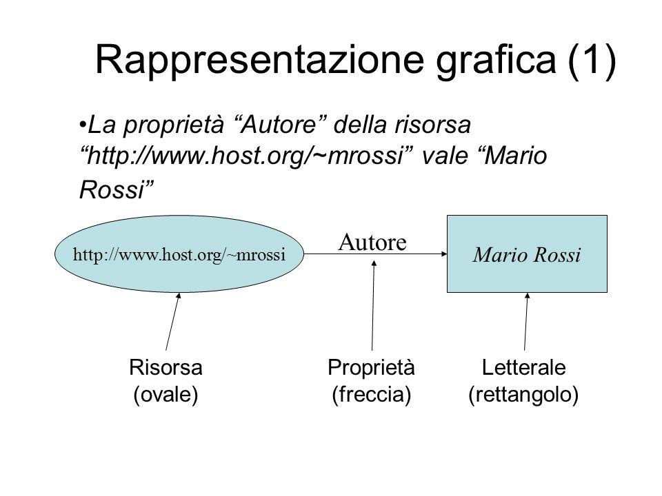 Rappresentazione grafica (1) http://www.host.org/~mrossi Mario Rossi La proprietà Autore della risorsa http://www.host.org/~mrossi vale Mario Rossi Autore Risorsa (ovale) Proprietà (freccia) Letterale (rettangolo)