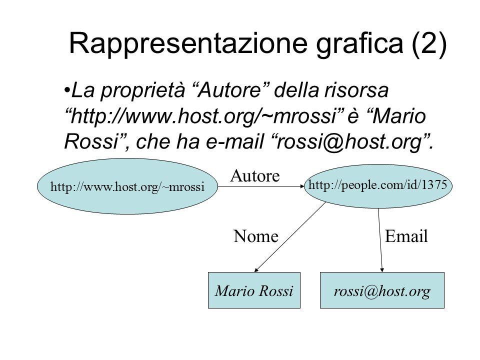 Rappresentazione grafica (2) Mario Rossi Autore rossi@host.org http://people.com/id/1375 NomeEmail La proprietà Autore della risorsa http://www.host.org/~mrossi è Mario Rossi , che ha e-mail rossi@host.org .