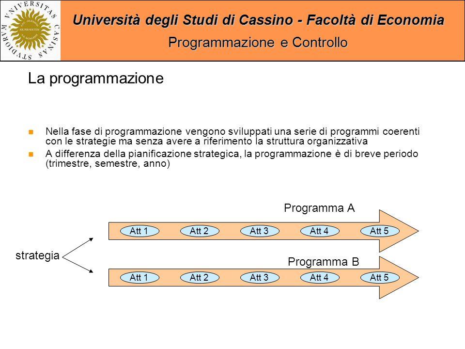 Università degli Studi di Cassino - Facoltà di Economia Programmazione e Controllo La programmazione Nella fase di programmazione vengono sviluppati una serie di programmi coerenti con le strategie ma senza avere a riferimento la struttura organizzativa A differenza della pianificazione strategica, la programmazione è di breve periodo (trimestre, semestre, anno) Att 1Att 2Att 3Att 4Att 5 Att 1Att 2Att 3Att 4Att 5 Programma B Programma A strategia