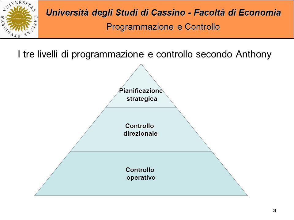 Università degli Studi di Cassino - Facoltà di Economia Programmazione e Controllo 3 Pianificazione strategica strategica Controllodirezionale Controllo operativo I tre livelli di programmazione e controllo secondo Anthony