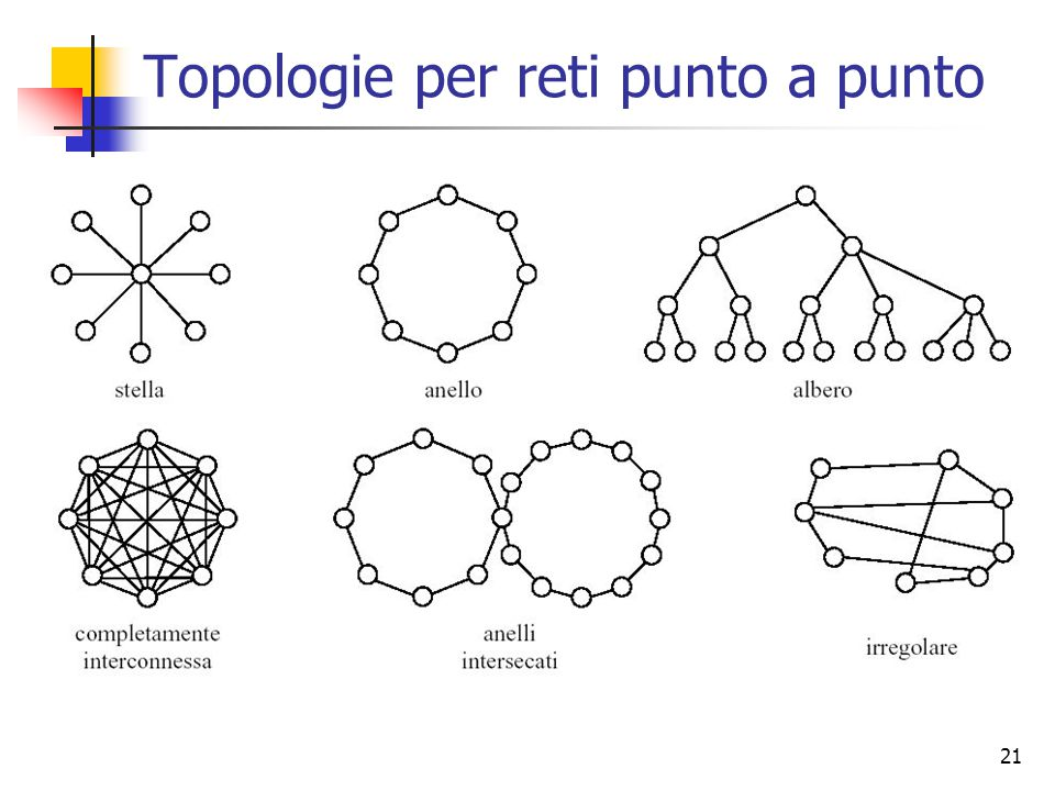 21 Topologie per reti punto a punto