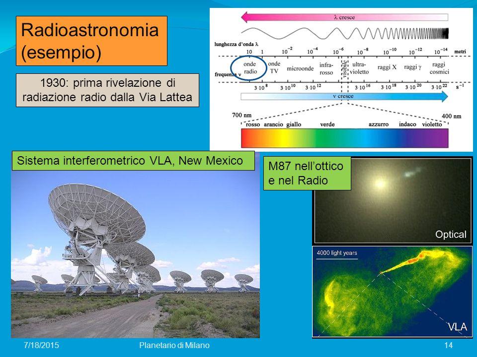 7/18/2015Planetario di Milano14 Radioastronomia (esempio) Planck 1930: prima rivelazione di radiazione radio dalla Via Lattea Sistema interferometrico VLA, New Mexico M87 nell'ottico e nel Radio
