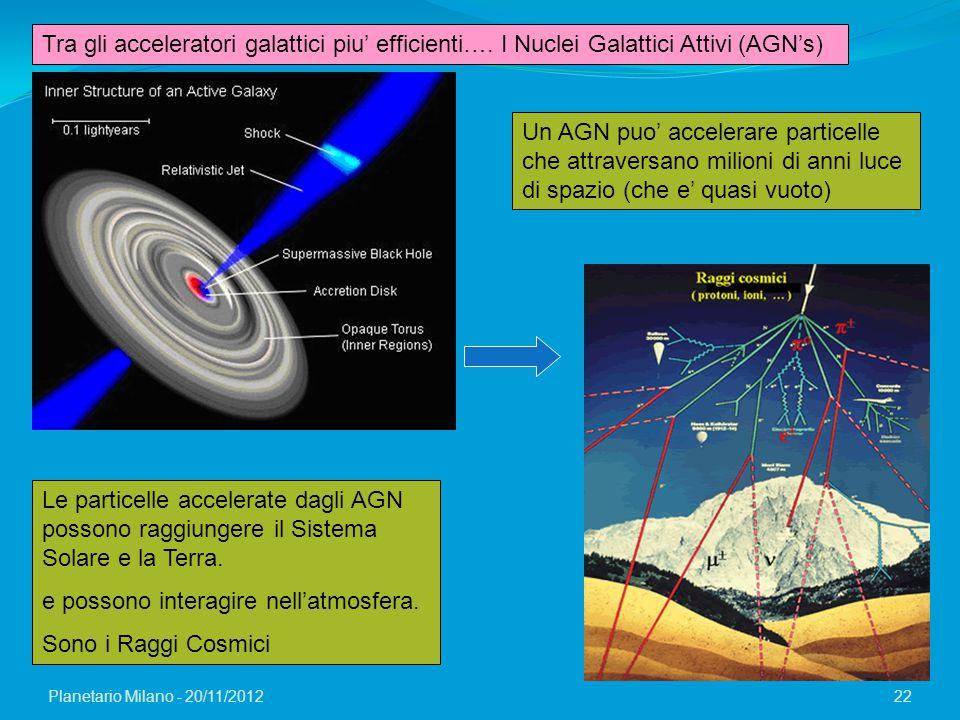 Planetario Milano - 20/11/2012 22 Tra gli acceleratori galattici piu' efficienti…. I Nuclei Galattici Attivi (AGN's) Un AGN puo' accelerare particelle