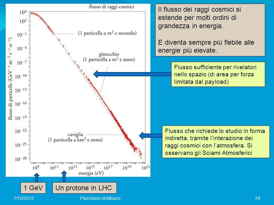 24Planetario di Milano7/18/2015 Il flusso dei raggi cosmici si estende per molti ordini di grandezza in energia. E diventa sempre più flebile alle ene