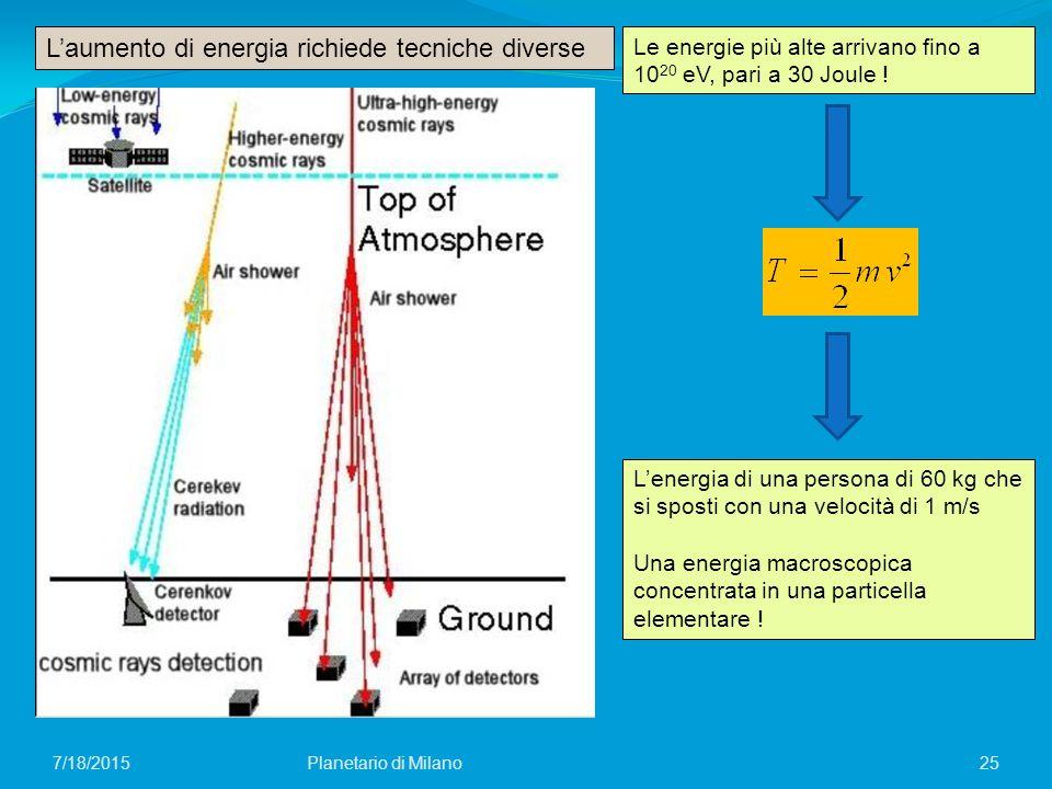 25Planetario di Milano7/18/2015 L'aumento di energia richiede tecniche diverse Le energie più alte arrivano fino a 10 20 eV, pari a 30 Joule ! L'energ