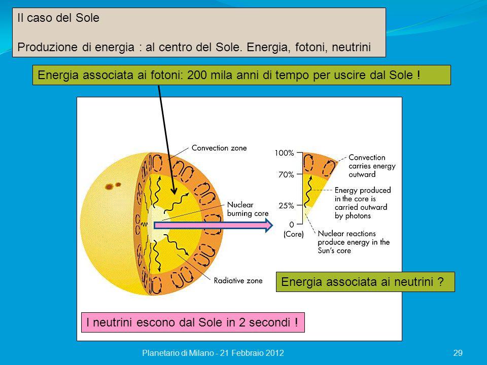 Planetario di Milano - 21 Febbraio 201229 Il caso del Sole Produzione di energia : al centro del Sole. Energia, fotoni, neutrini Energia associata ai