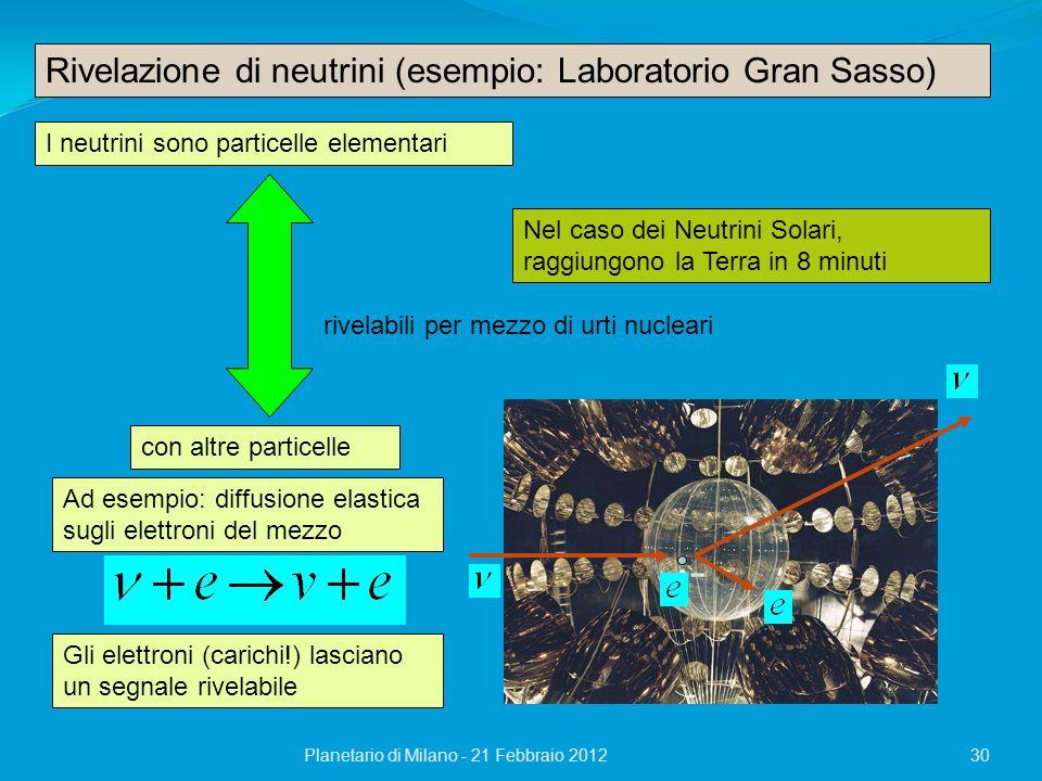 Planetario di Milano - 21 Febbraio 201230 Rivelazione di neutrini (esempio: Laboratorio Gran Sasso) I neutrini sono particelle elementari con altre particelle rivelabili per mezzo di urti nucleari Ad esempio: diffusione elastica sugli elettroni del mezzo Gli elettroni (carichi!) lasciano un segnale rivelabile Nel caso dei Neutrini Solari, raggiungono la Terra in 8 minuti