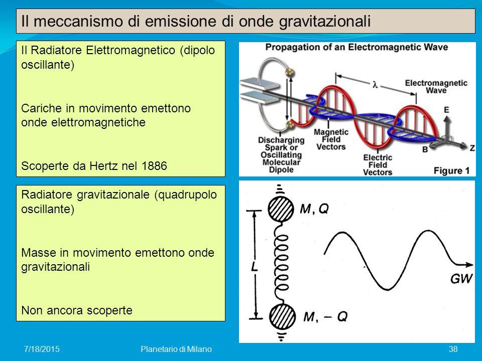 Il Radiatore Elettromagnetico (dipolo oscillante) Cariche in movimento emettono onde elettromagnetiche Scoperte da Hertz nel 1886 Radiatore gravitazio