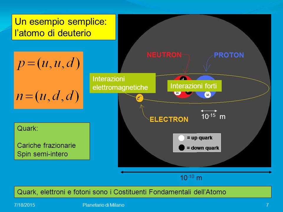 Un esempio semplice: l'atomo di deuterio 7 Quark: Cariche frazionarie Spin semi-intero Quark, elettroni e fotoni sono i Costituenti Fondamentali dell'Atomo 10 -10 m 10 -15 m Planetario di Milano7/18/2015 Interazioni forti Interazioni elettromagnetiche