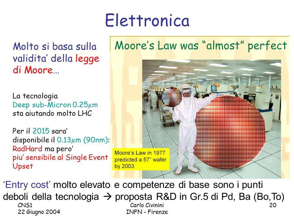 CNS1 22 Giugno 2004 Carlo Civinini INFN - Firenze 20 0.13  m consumera' molto meno pero' le tensioni di alimentazione saranno piu' basse (1.2-1.5V) Power/channel0.25µm0.13µm Preamp0.65mW0.10mW Total analogue1.90mW0.30mW Digital power0.41mW0.09mW Total2.31mW0.39mW Elettronica Molto si basa sulla validita' della legge di Moore… La tecnologia Deep sub-Micron 0.25  m sta aiutando molto LHC Per il 2015 sara' disponibile il 0.13  m (90nm): RadHard ma pero' piu' sensibile al Single Event Upset 'Entry cost' molto elevato e competenze di base sono i punti deboli della tecnologia  proposta R&D in Gr.5 di Pd, Ba (Bo,To)