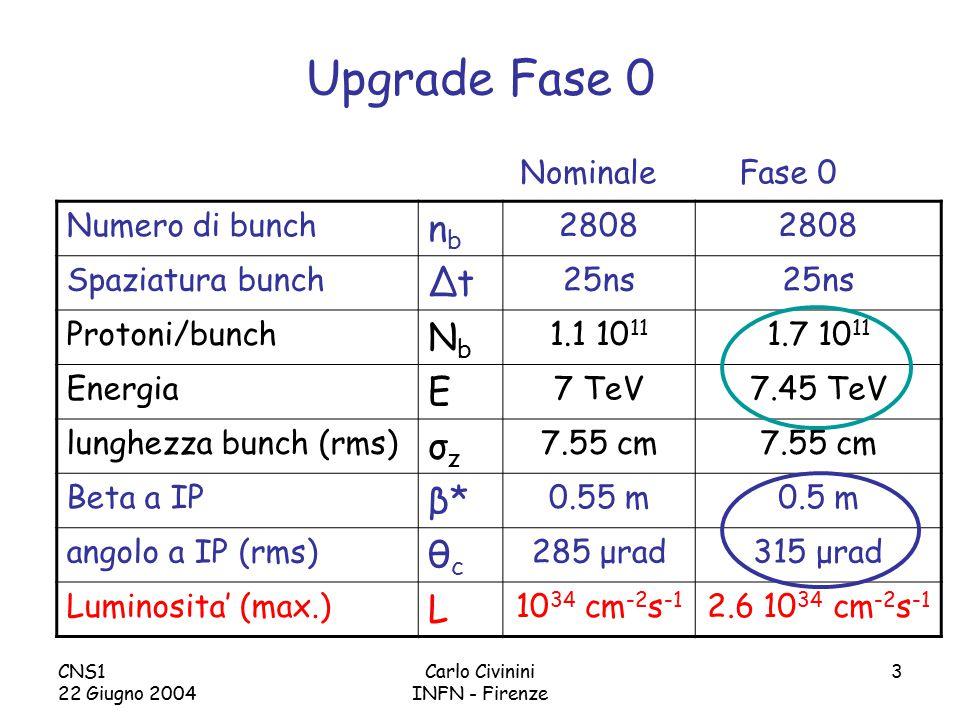 CNS1 22 Giugno 2004 Carlo Civinini INFN - Firenze 3 Upgrade Fase 0 Numero di bunch nbnb 2808 Spaziatura bunch ΔtΔt 25ns Protoni/bunch NbNb 1.1 10 11 1.7 10 11 Energia E 7 TeV7.45 TeV lunghezza bunch (rms) σzσz 7.55 cm Beta a IP β*β* 0.55 m0.5 m angolo a IP (rms) θcθc 285 μrad315 μrad Luminosita' (max.) L 10 34 cm -2 s -1 2.6 10 34 cm -2 s -1 NominaleFase 0