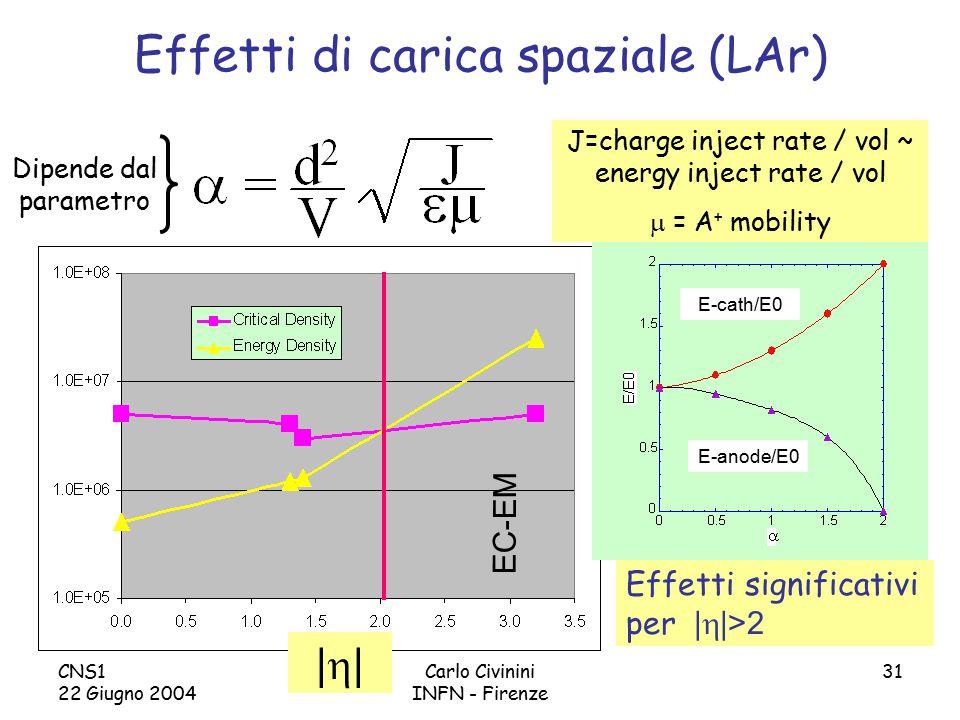 CNS1 22 Giugno 2004 Carlo Civinini INFN - Firenze 31 Effetti di carica spaziale (LAr) EC-EM E-anode/E0 E-cath/E0 J=charge inject rate / vol ~ energy inject rate / vol  = A + mobility Effetti significativi per |  |>2 |||| Dipende dal parametro