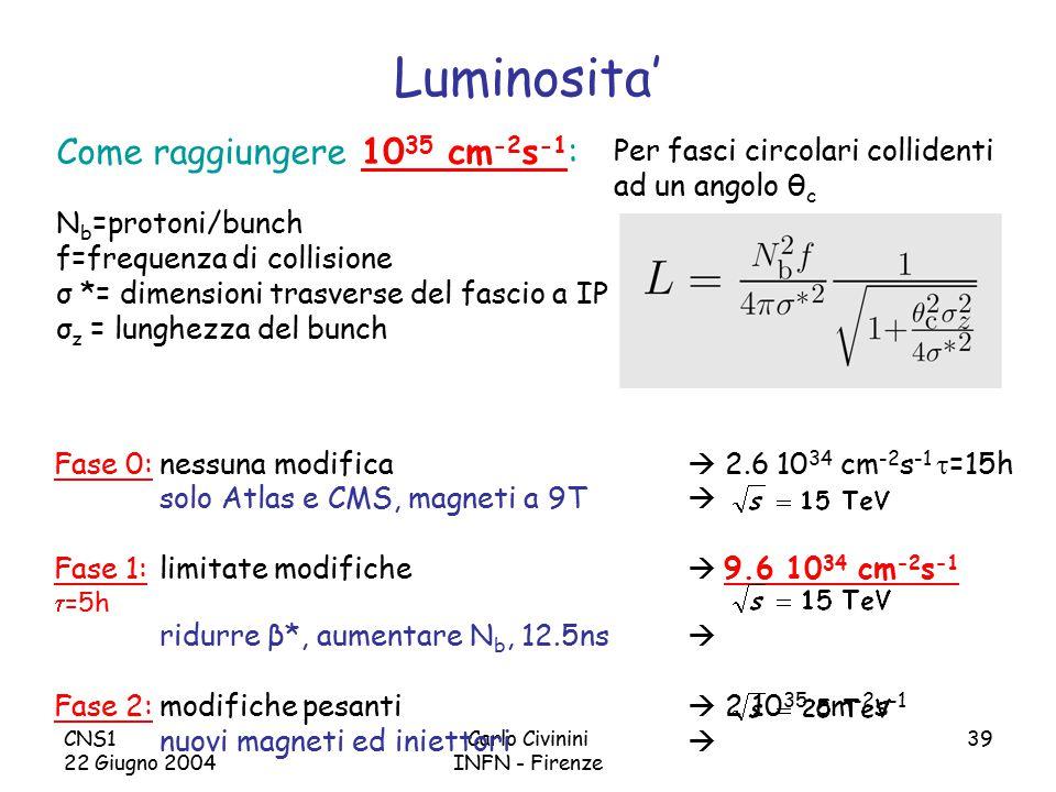 CNS1 22 Giugno 2004 Carlo Civinini INFN - Firenze 39 Luminosita' Come raggiungere 10 35 cm -2 s -1 : N b =protoni/bunch f=frequenza di collisione σ *= dimensioni trasverse del fascio a IP σ z = lunghezza del bunch Per fasci circolari collidenti ad un angolo θ c Fase 0:nessuna modifica  2.6 10 34 cm -2 s -1  =15h solo Atlas e CMS, magneti a 9T  Fase 1:limitate modifiche  9.6 10 34 cm -2 s -1  =5h ridurre β*, aumentare N b, 12.5ns  Fase 2:modifiche pesanti  2 10 35 cm -2 s -1 nuovi magneti ed iniettori 