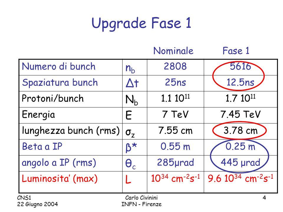 CNS1 22 Giugno 2004 Carlo Civinini INFN - Firenze 4 Upgrade Fase 1 Numero di bunch nbnb 28085616 Spaziatura bunch ΔtΔt 25ns12.5ns Protoni/bunch NbNb 1.1 10 11 1.7 10 11 Energia E 7 TeV7.45 TeV lunghezza bunch (rms) σzσz 7.55 cm3.78 cm Beta a IP β*β* 0.55 m0.25 m angolo a IP (rms) θcθc 285μrad445 μrad Luminosita' (max) L 10 34 cm -2 s -1 9.6 10 34 cm -2 s -1 NominaleFase 1
