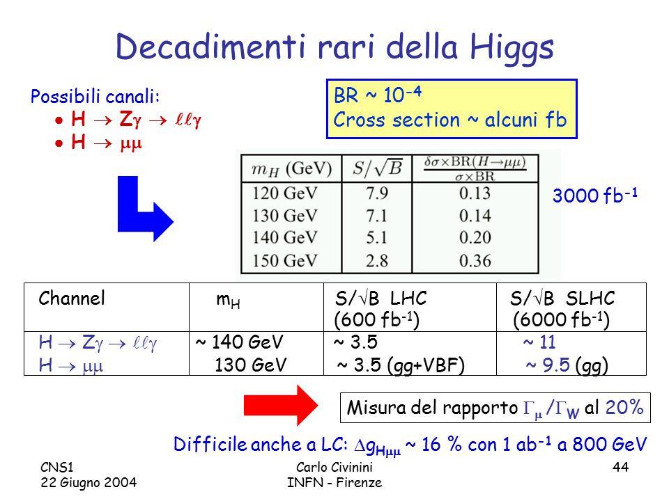 CNS1 22 Giugno 2004 Carlo Civinini INFN - Firenze 44 Decadimenti rari della Higgs Channel m H S/  B LHC S/  B SLHC (600 fb -1 ) (6000 fb -1 ) H  Z    ~ 140 GeV ~ 3.5 ~ 11 H   130 GeV ~ 3.5 (gg+VBF) ~ 9.5 (gg) BR ~ 10 -4 Cross section ~ alcuni fb Misura del rapporto   /  W al 20% Possibili canali:  H  Z     H   3000 fb -1 Difficile anche a LC:  g H  ~ 16 % con 1 ab -1 a 800 GeV