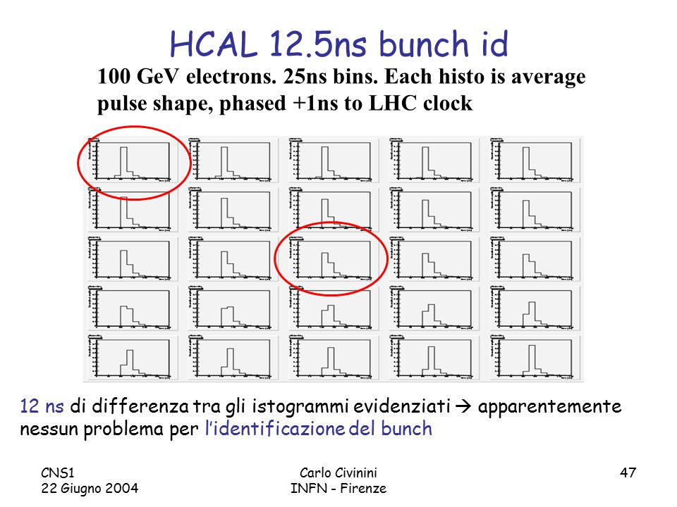 CNS1 22 Giugno 2004 Carlo Civinini INFN - Firenze 47 HCAL 12.5ns bunch id 100 GeV electrons. 25ns bins. Each histo is average pulse shape, phased +1ns