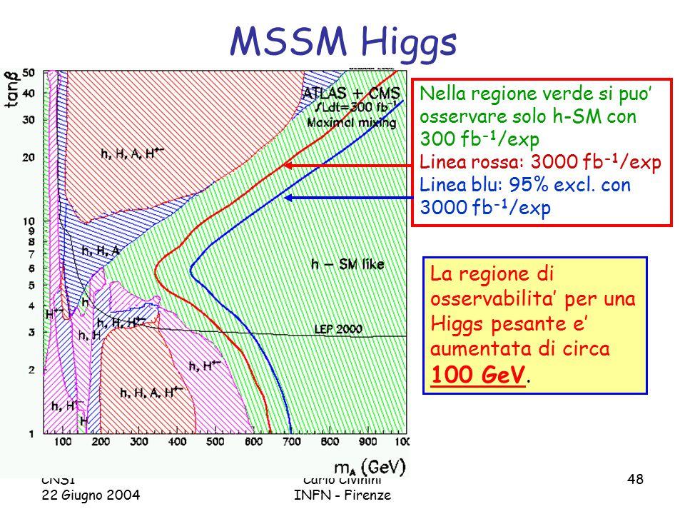 CNS1 22 Giugno 2004 Carlo Civinini INFN - Firenze 48 MSSM Higgs Nella regione verde si puo' osservare solo h-SM con 300 fb -1 /exp Linea rossa: 3000 fb -1 /exp Linea blu: 95% excl.