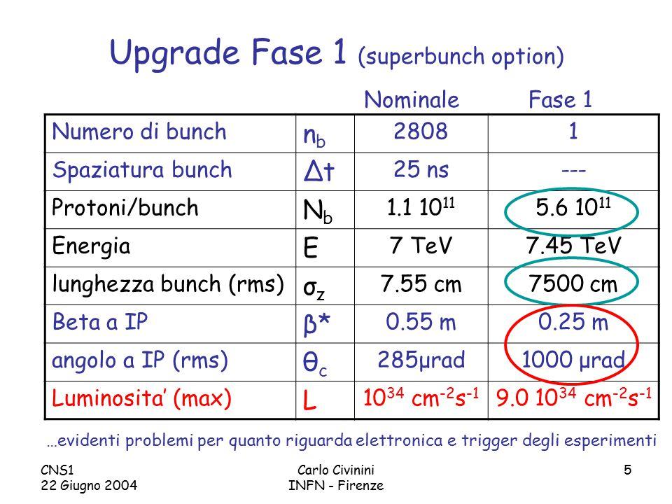 CNS1 22 Giugno 2004 Carlo Civinini INFN - Firenze 36 SLHC Trigger menu Tre tipi di trigger: –Fisica di scoperta P T molto alti (soglie dell'ordine delle centinaia di GeV) –Completamento del programma di fisica di LHC Misure di precisione nel settore di Higgs Soglie su leptoni fotoni e jet confrontabili con quelle di LHC Stati finali conosciuti  selezione esclusiva –Trigger di controllo e calibrazione W, Z, top Basse soglie, acquisizioni prescalate Non sembrano esserci problemi di rate