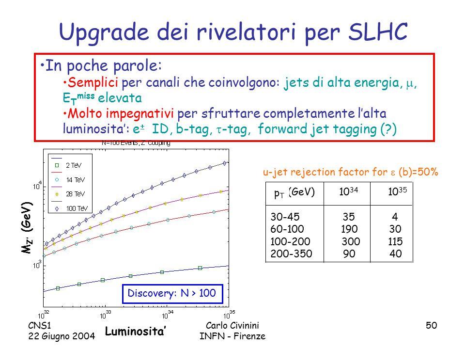 CNS1 22 Giugno 2004 Carlo Civinini INFN - Firenze 50 Upgrade dei rivelatori per SLHC In poche parole: Semplici per canali che coinvolgono: jets di alta energia, , E T miss elevata Molto impegnativi per sfruttare completamente l'alta luminosita': e  ID, b-tag,  -tag, forward jet tagging ( ) (GeV) 10 34 10 35 30-45 35 4 60-100 190 30 100-200 300 115 200-350 90 40 pTpT u-jet rejection factor for  (b)=50% Discovery: N > 100 Luminosita' M Z' (GeV)