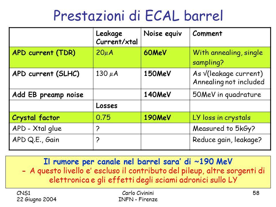 CNS1 22 Giugno 2004 Carlo Civinini INFN - Firenze 58 Prestazioni di ECAL barrel Il rumore per canale nel barrel sara' di ~190 MeV - A questo livello e' escluso il contributo del pileup, altre sorgenti di elettronica e gli effetti degli sciami adronici sullo LY Leakage Current/xtal Noise equivComment APD current (TDR)20  A60MeVWith annealing, single sampling.