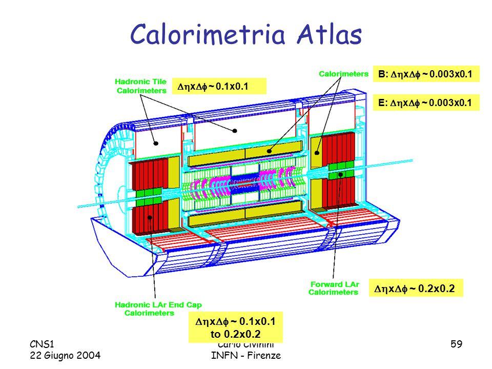 CNS1 22 Giugno 2004 Carlo Civinini INFN - Firenze 59 Calorimetria Atlas  x  ~ 0.1x0.1  x  ~ 0.2x0.2  x  ~ 0.1x0.1 to 0.2x0.2 B:  x  ~ 0.003x0.1 E:  x  ~ 0.003x0.1