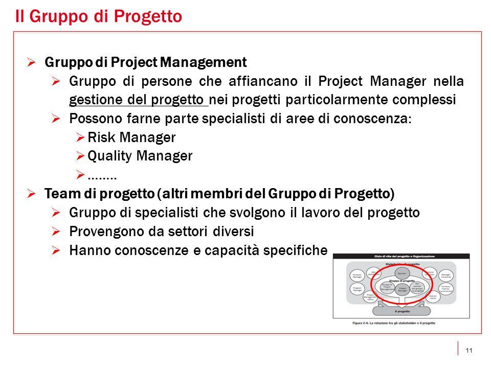 11  Gruppo di Project Management  Gruppo di persone che affiancano il Project Manager nella gestione del progetto nei progetti particolarmente complessi  Possono farne parte specialisti di aree di conoscenza:  Risk Manager  Quality Manager  ……..