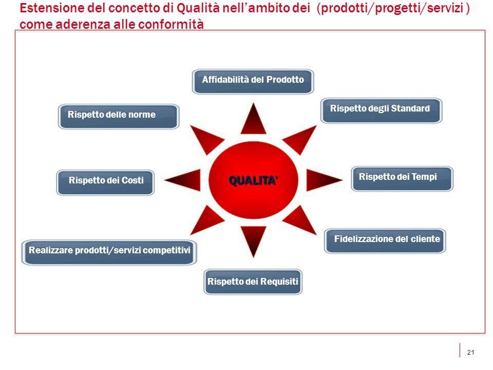 21 Estensione del concetto di Qualità nell'ambito dei (prodotti/progetti/servizi ) come aderenza alle conformità QUALITA' Rispetto dei Tempi Rispetto dei Costi Rispetto dei Requisiti Affidabilità del Prodotto Rispetto degli Standard Rispetto delle norme Fidelizzazione del cliente Realizzare prodotti/servizi competitivi
