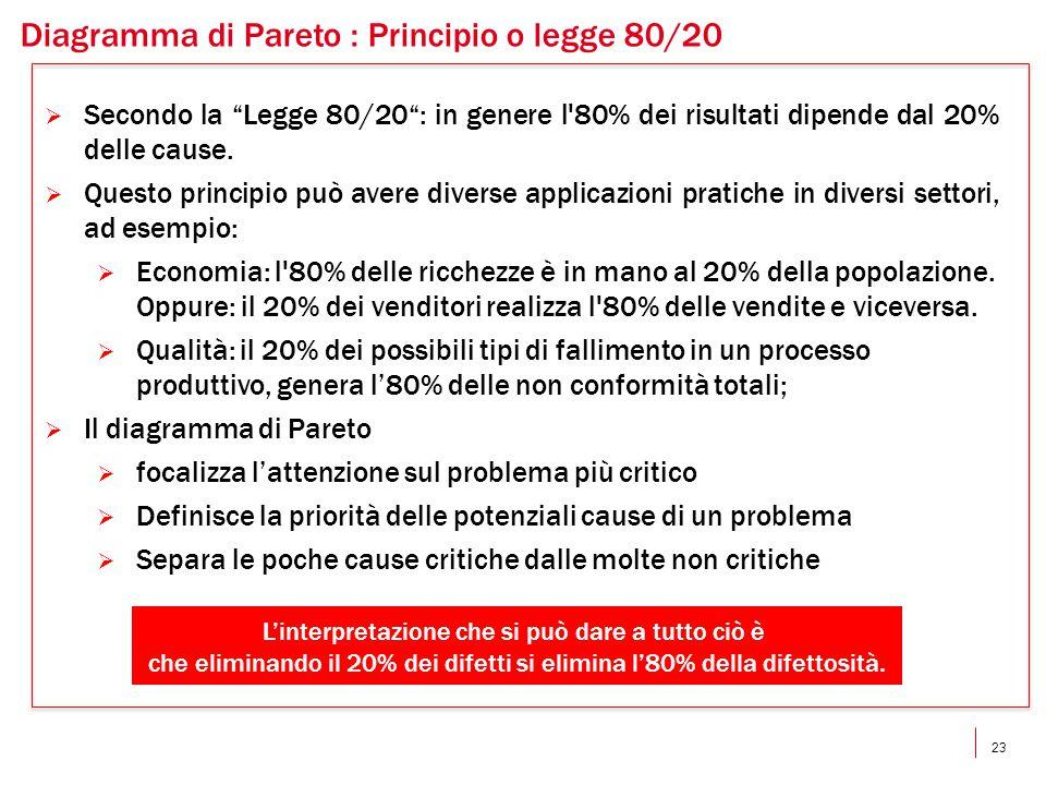 23 Diagramma di Pareto : Principio o legge 80/20  Secondo la Legge 80/20 : in genere l 80% dei risultati dipende dal 20% delle cause.