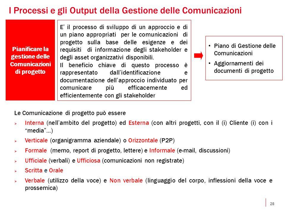 28 Pianificare la gestione delle Comunicazioni di progetto E' il processo di sviluppo di un approccio e di un piano appropriati per le comunicazioni d